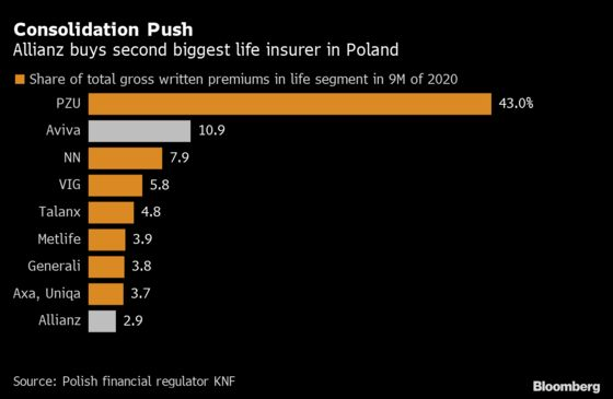 Allianz Agrees to Buy Aviva's Poland Unit for $2.9 Billion