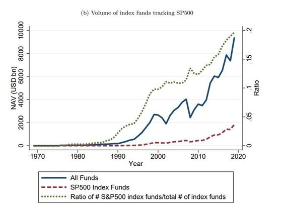 S&P 500 Membership May Be 'For Sale,' NBER Research Suggests