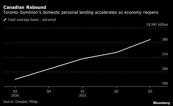 TD Beats Estimates as Economic Rebound Boosts Canadian Loans