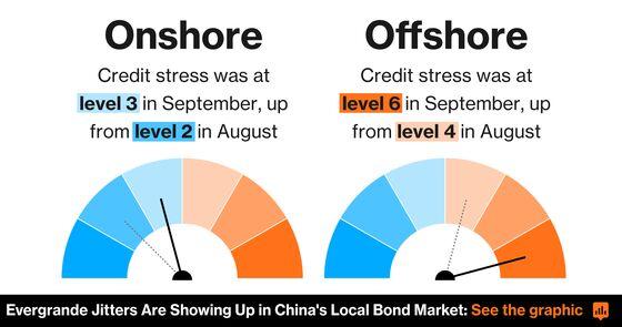 China Dollar Bond Demand Slumps as Evergrande Stress Mounts
