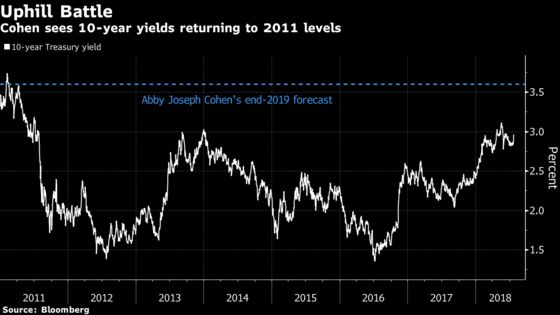 Abby Joseph Cohen Is More Concerned About Bonds Than Equities