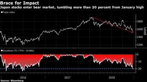 Japanese Stocks Enter Bear Market as Fed, BOJ Spark Concerns
