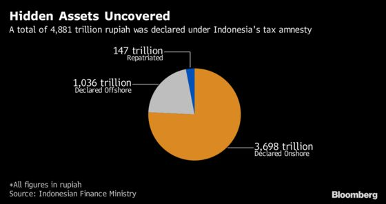 Indonesia Plans Investment Tools to Keep Amnesty Funds Onshore