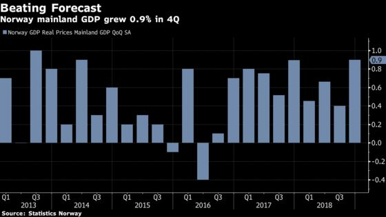 Norway's Economy Expands Faster Than Estimated in Fourth Quarter