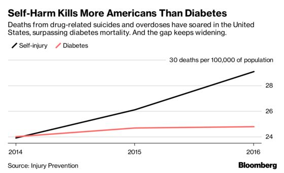 More Americans Die From Overdoses and Suicide Than Diabetes
