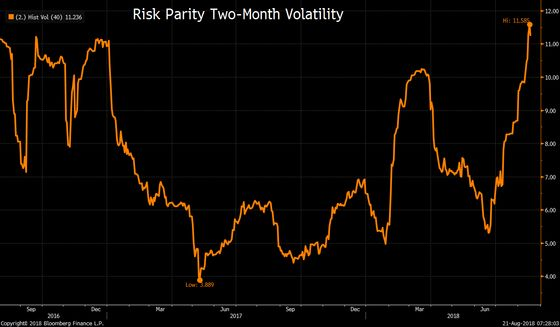 No Quant Is Safe as Global Stress Hits Risk Parity Where It Hurts
