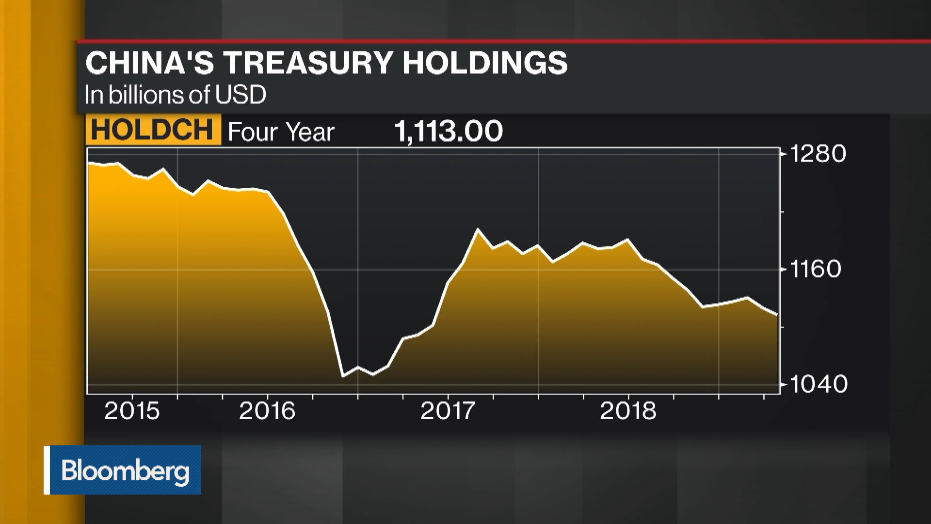 China Cuts Treasury Holdings to Two-Year Low Amid Trade War