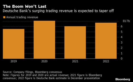 Deutsche Bank Investment Banking Revenue Up 20% This Year