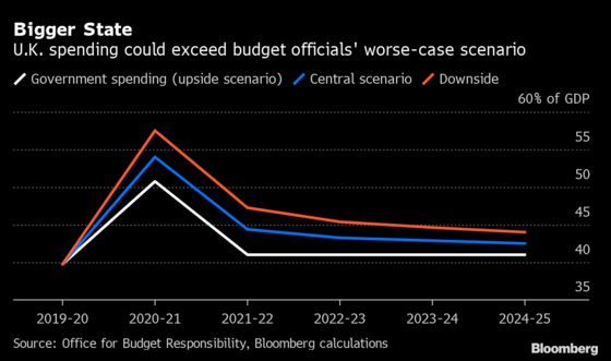 U.K. Set for Tax Hikes as Bigger State Seen Outlasting Covid