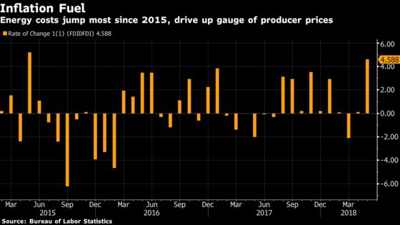 U.S. Producer Prices Climb More Than Forecast on Fuel Costs