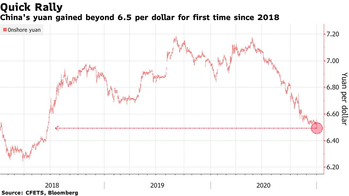 China's yuan gained beyond 6.5 per dollar for first time since 2018