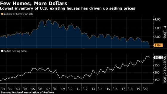 U.S. Existing-Home Sales Unexpectedly Rise to Three-Month High
