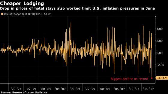 U.S. Consumer Prices Below Forecast on Utilities, Hotels