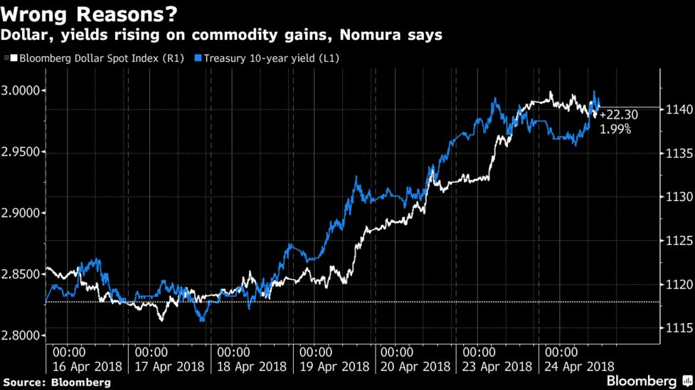 Yield-Fueled Dollar Surge Fails to Discourage Greenback Bears