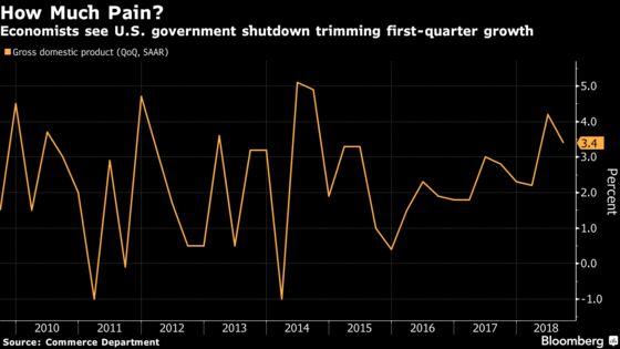 U.S. Shutdown Pain Yet to Infect Economic-Growth Forecasts