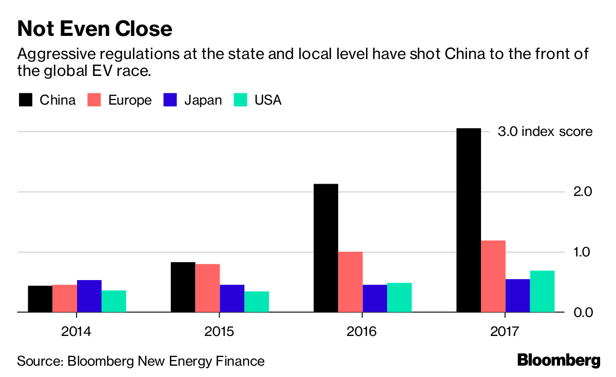 Only BMW Comes Close to China's Electric-Vehicle