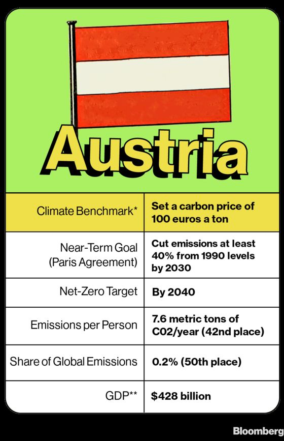 Home to Freud, Austria Debates Carbon-Tax Therapy to Ease Climate Anxiety