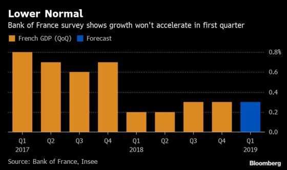 French Economic Rebound From Yellow Vests Weaker Than Expected