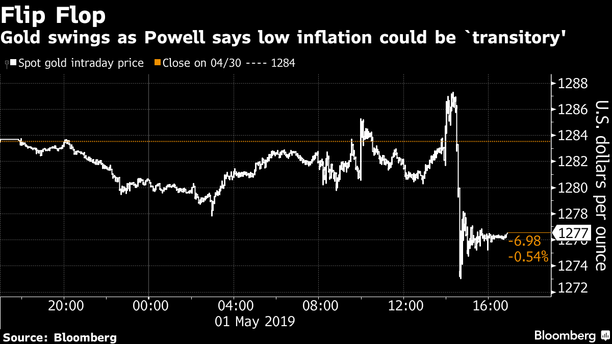 Gold swings as Powell says low inflation could be `transitory'