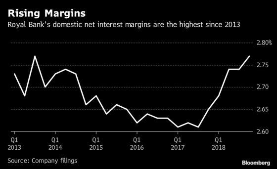 RBC's Rising Margins Push Canadian Banking Profit to Record