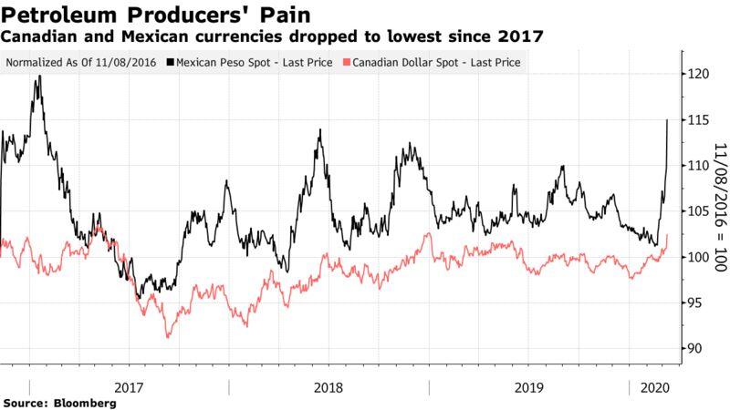 Le valute canadesi e messicane sono scese al minimo dal 2017