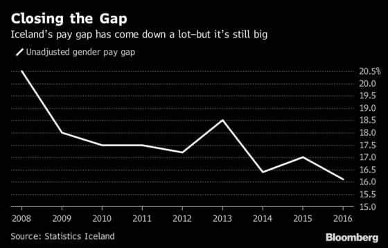 Their Jobs Haven't Changed, But Iceland's Women Are Getting Raises