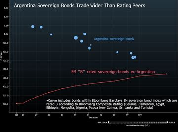 Argentina's Debt Hasn't Looked This Bad Since 2014 - Bloomberg