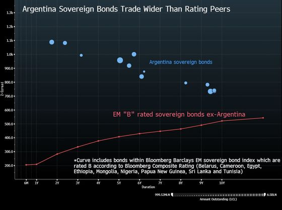 Argentina's Debt Hasn't Looked This Bad Since 2014