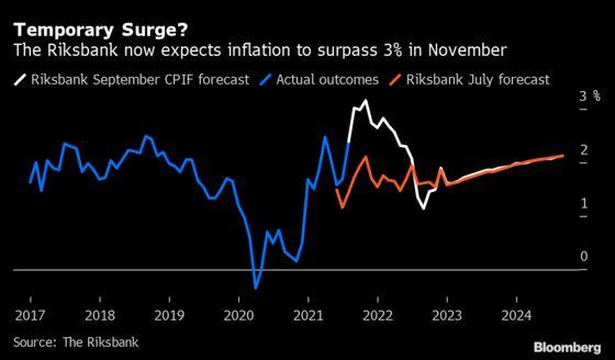 Riksbank Plans to Stick With Zero Rate, Keeping Dovish Tone
