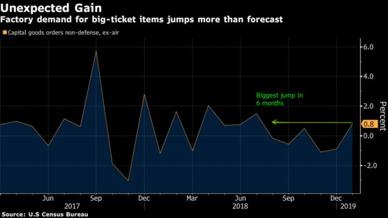 U.S. Business-Equipment Orders Advance by Most in Six Months