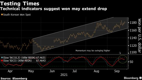 Downtrodden Won Can't Catch a Break as South Korea Exports Cool