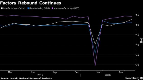 China Factory Activity Highest Since 2011, Private Gauge Shows