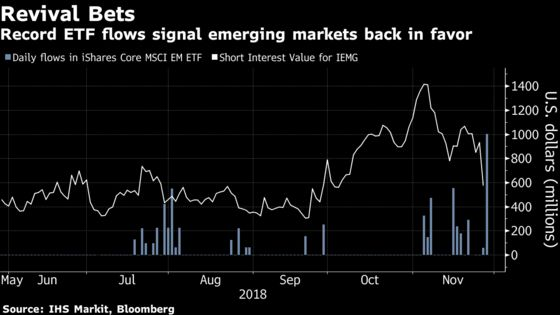 Powell Put Spurs Record $1 Billion Inflow to Emerging-Market ETF