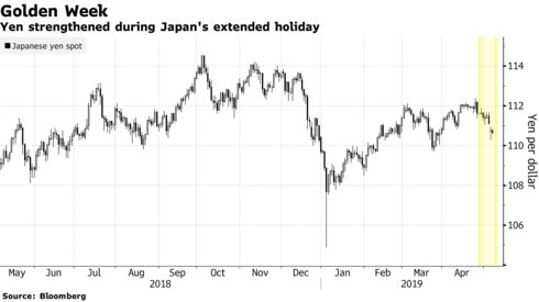 Yen strengthened during Japan's extended holiday