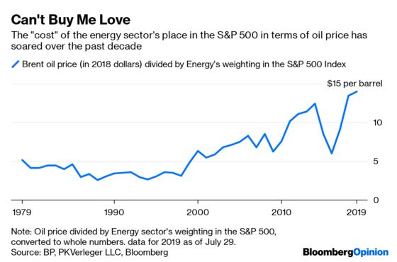 Even Boone Pickens Is Falling Out of Love With Oil