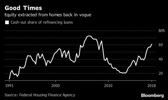 The Home ATM Is Back: U.S. Households Cashing in on Equity