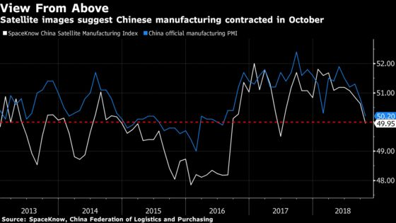 Satellites Show China Manufacturing Output Contracted in October