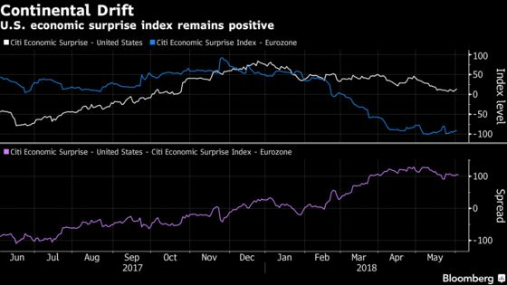 It's `America First' All Over Again Across Financial Markets