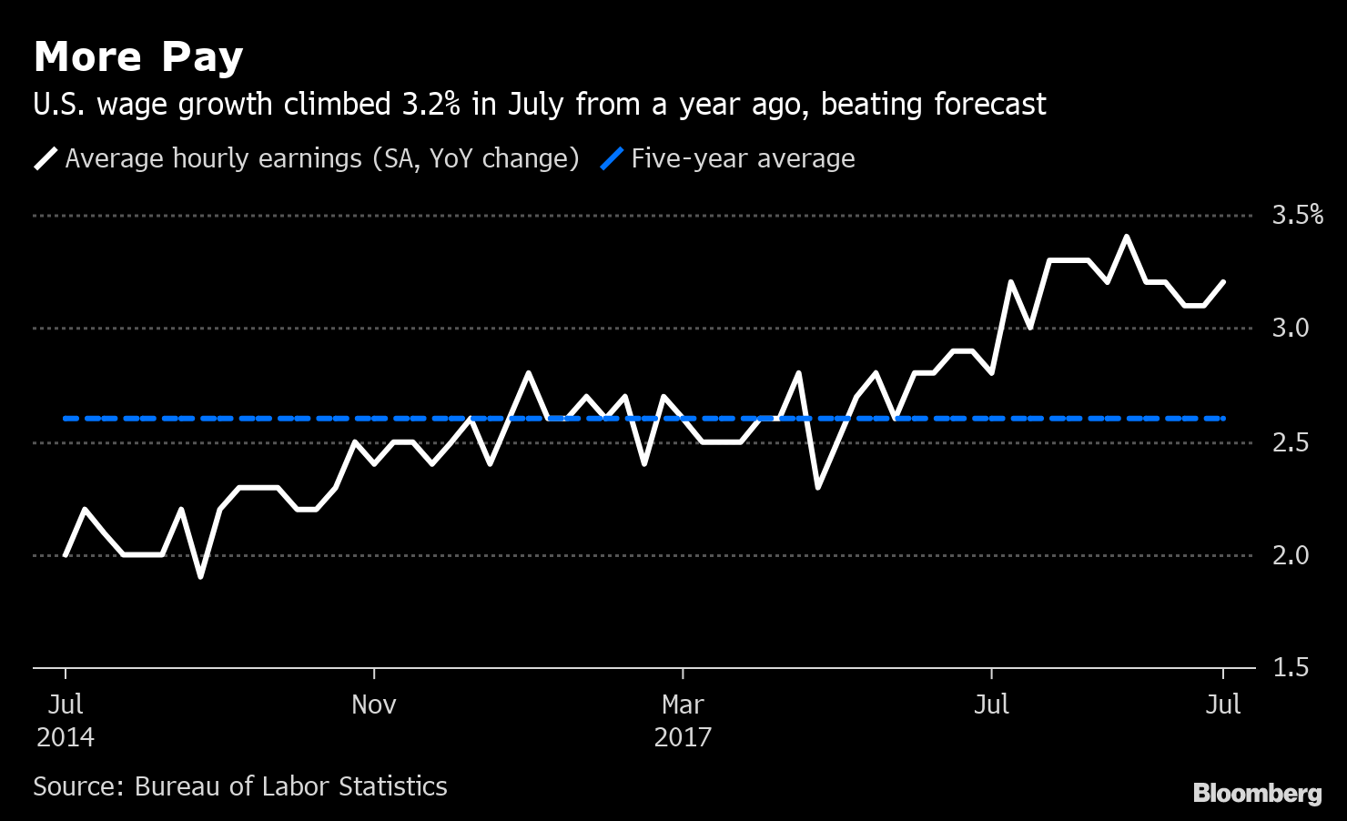 Us Jobs Report July 2019 164 000 Added Wages Picked Up
