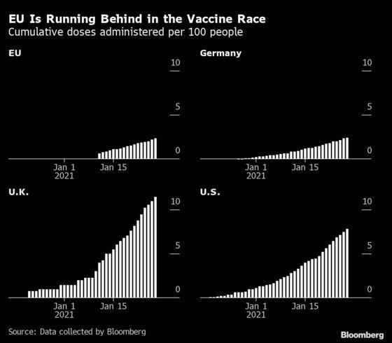 Merkel to Convene Crisis Talks Amid Chaotic EU Vaccine Rollout