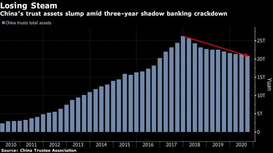 China Regulators Intervene at Another Troubled Shadow Lender