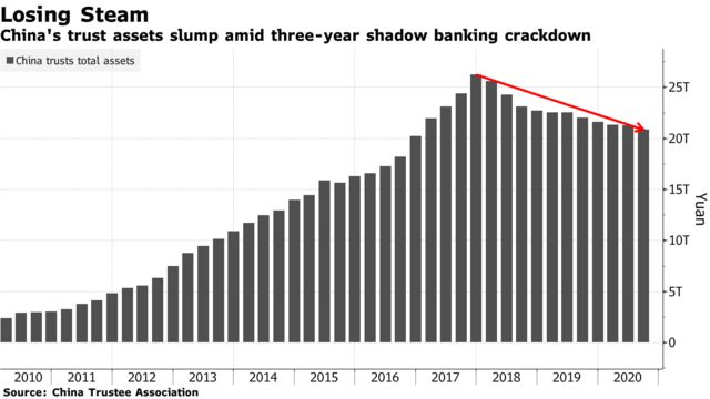 China's trust assets slump amid three-year shadow banking crackdown