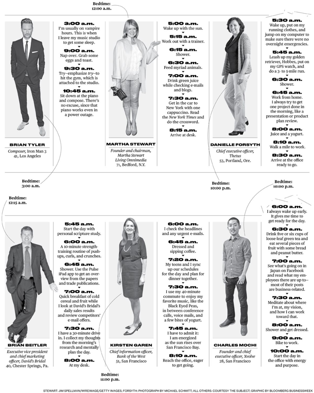 Six Go-Getters on Their Morning Routines - Bloomberg