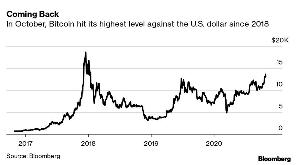 Political betting bitcoin stock chris bettinger cmu dimensions