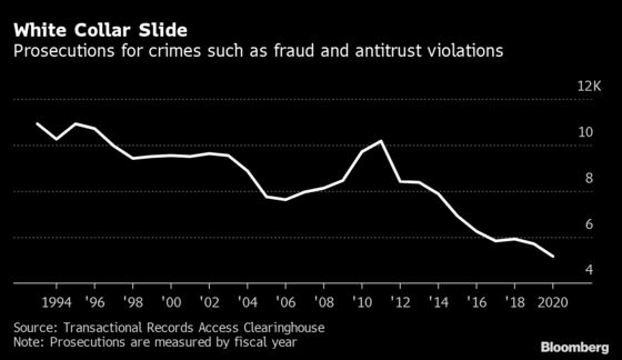Trump Oversees All-Time Low in White Collar Crime Enforcement