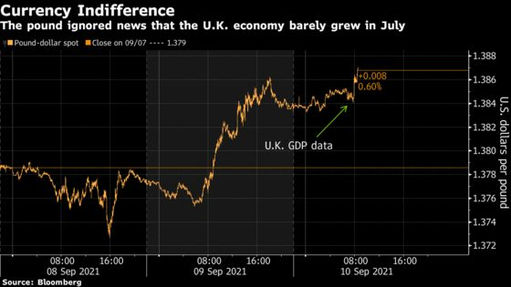 Pound Defies U.K.'s Economic Gloom as BOE Steals the Limelight