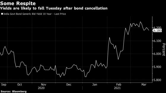 India Cancels Bond Auction to Calm Yields Amid Global Swings
