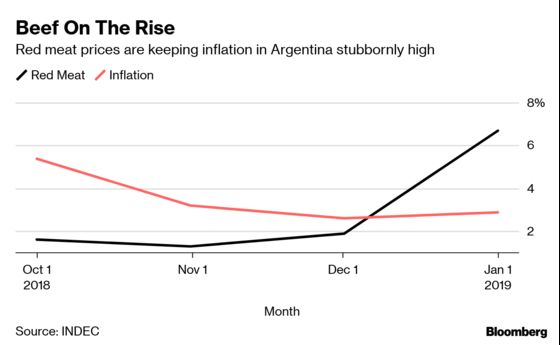 JPMorgan Blames Argentina's Famous Red Meat for Spike in Inflation
