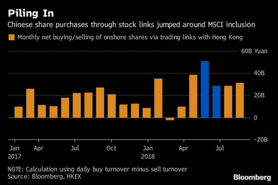 Latest MSCI China Inclusion Is Bigger Deal for Global Funds