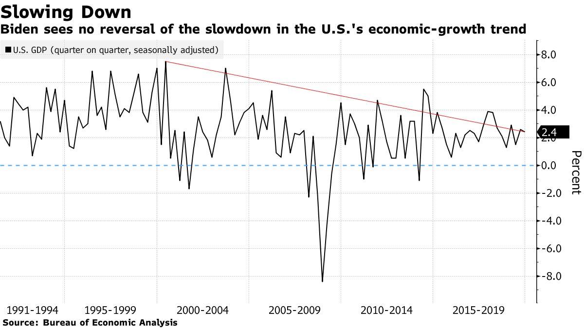 Biden sees no reversal of the slowdown in the U.S.'s economic-growth trend